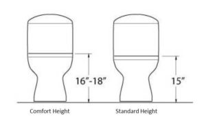 Toilet Height